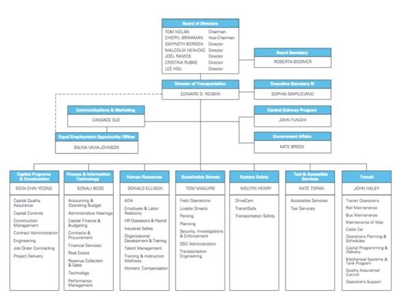 SFMTA-Org-Chart.jpg